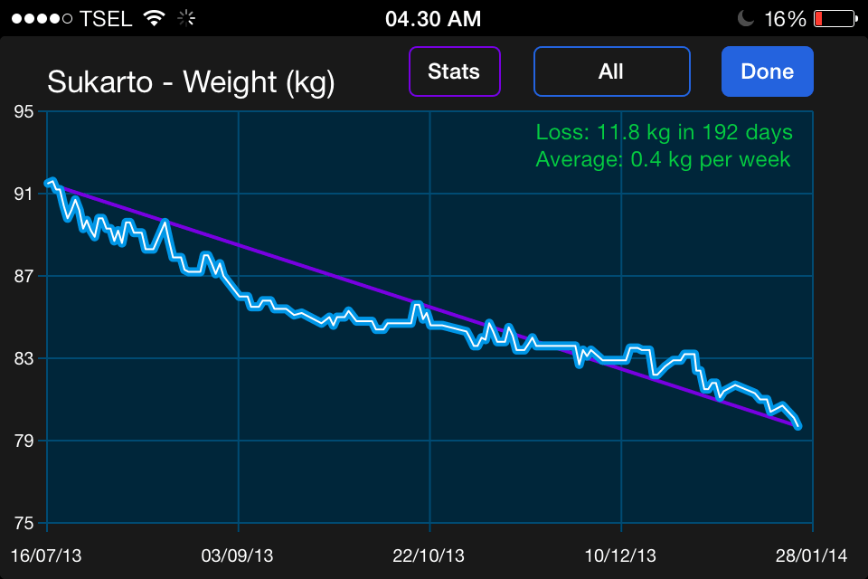 Screenshot Weight Loss Sukarto1